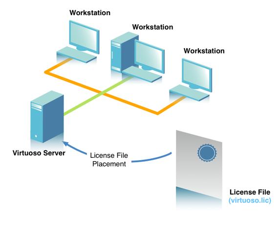 Virtuoso Workstation Model