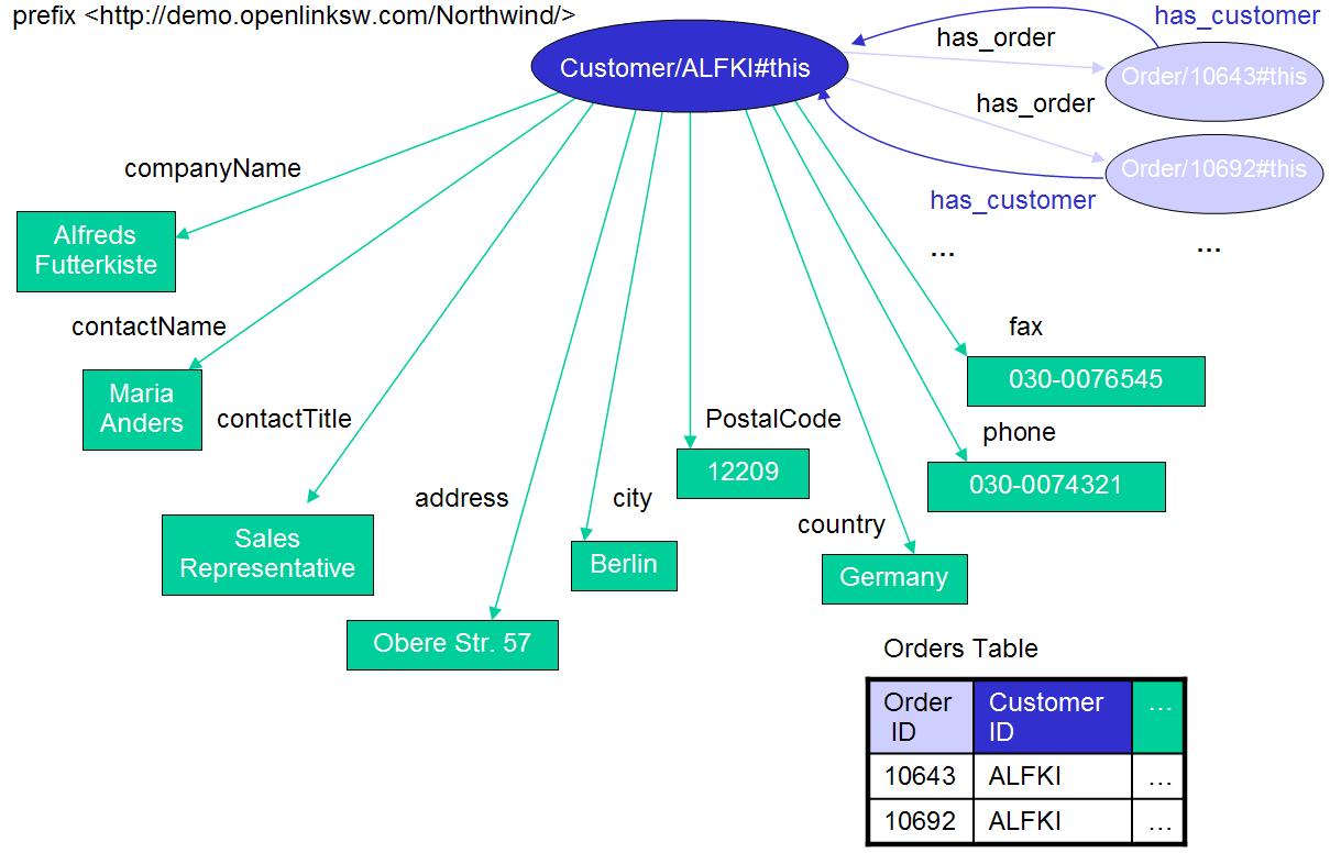 Customer Table to RDF Entity Mapping Diagram