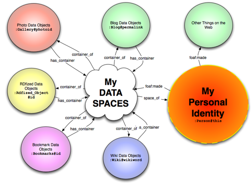 My Data Spaces