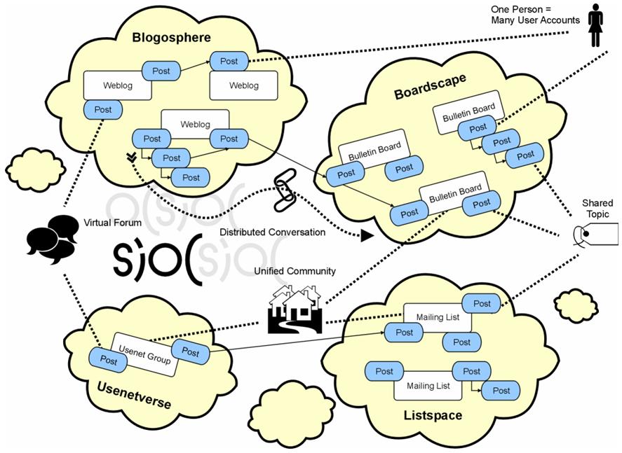 Linked Data - Data Aggregation
