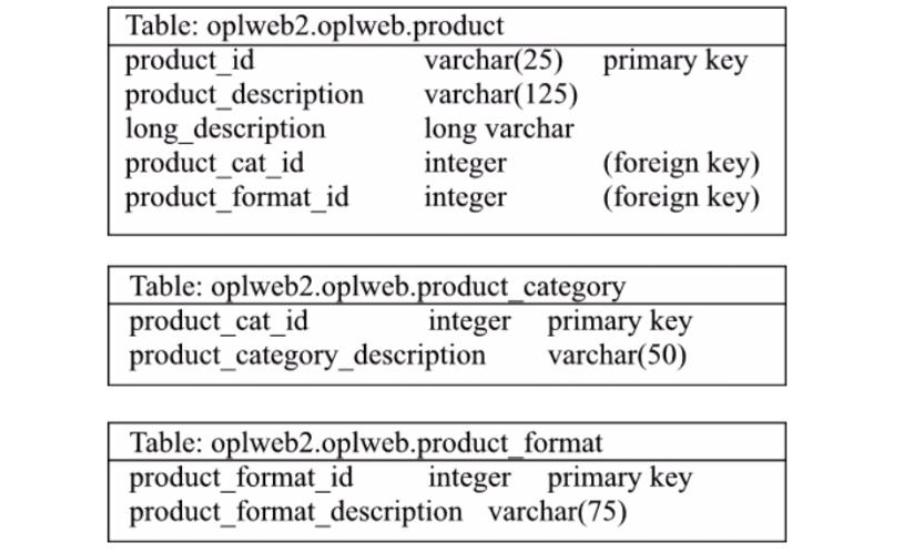Product Portfolio: Table View